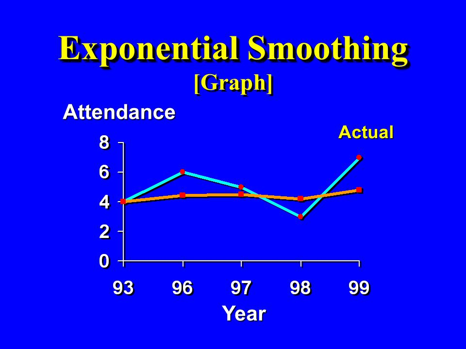 Exponential Smoothing [Graph]